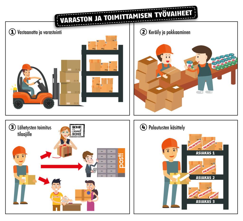 varaston-ja-toimittamisen-tyovaiheet