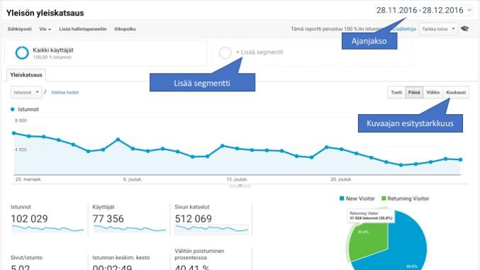 Google Analytics -raporttinäkymä